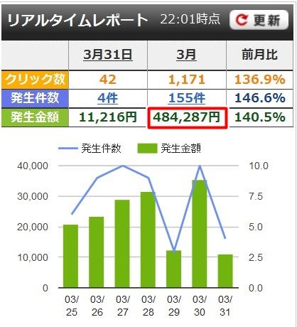 AffiliateB報酬画面(2016年3月)