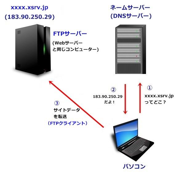 FTPサーバー